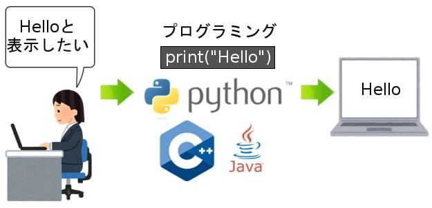 プログラミングの概念