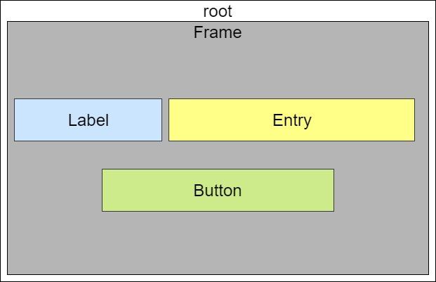 Tkinterの階層構造とフレーム(Frame)ウィジェット