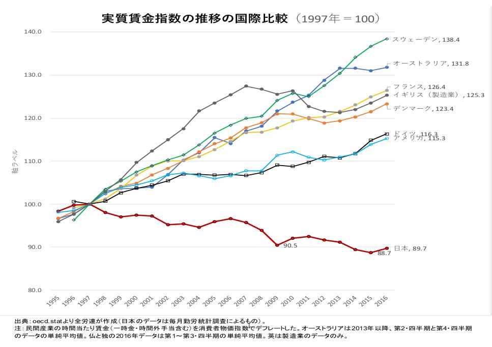 実質賃金指数の推移の国際比較
